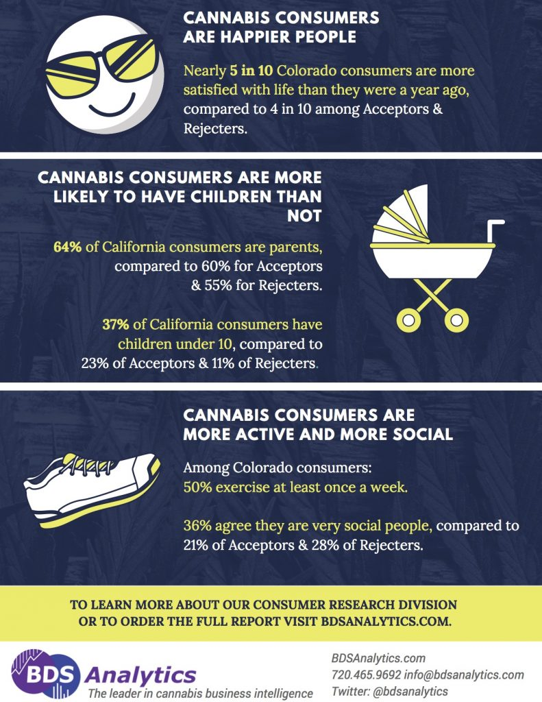 Cannabis Consumers Happy Campers BDS Analytics